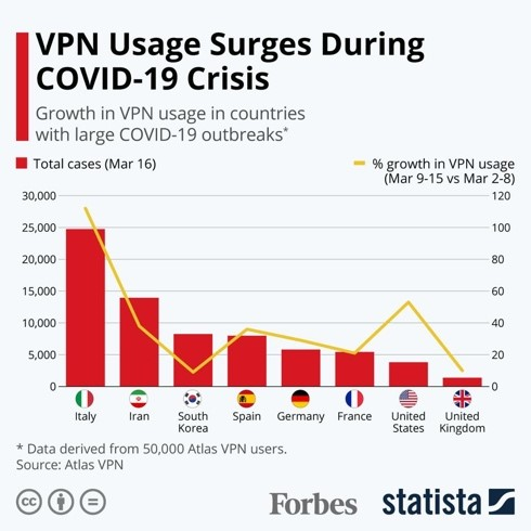 Growth in VPN usage