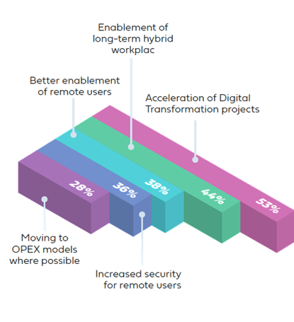 Accelerated digital transformation