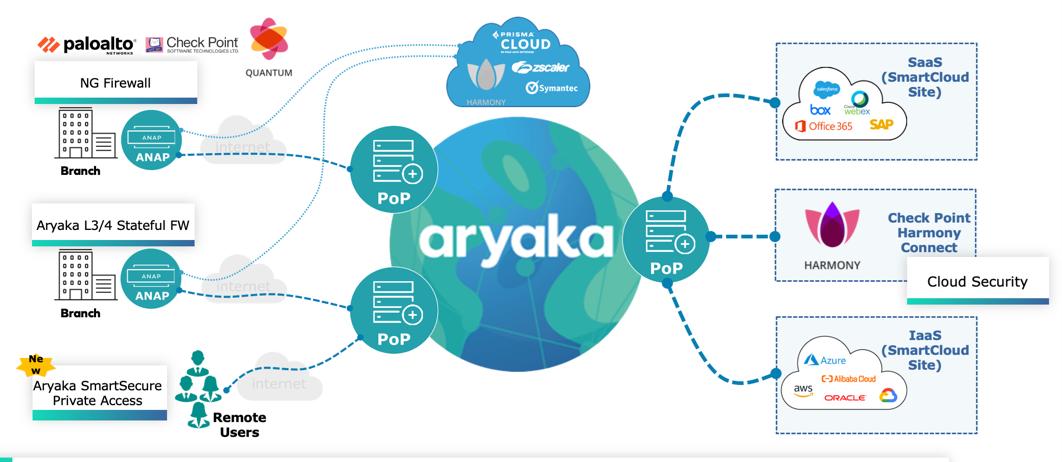 Aryaka SASE architecture
