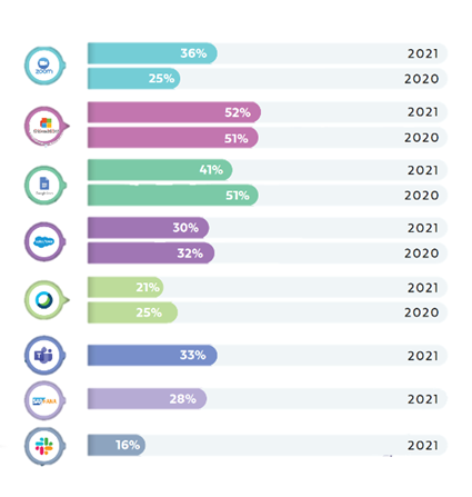 cloud application usage comparison