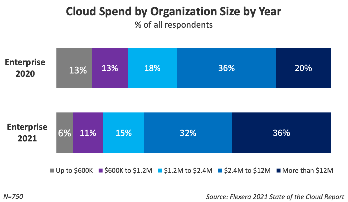 cloud spend year over year