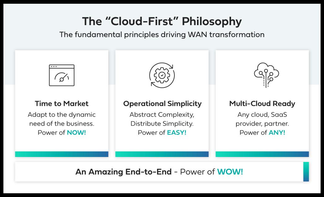 principles driving WAN transformation