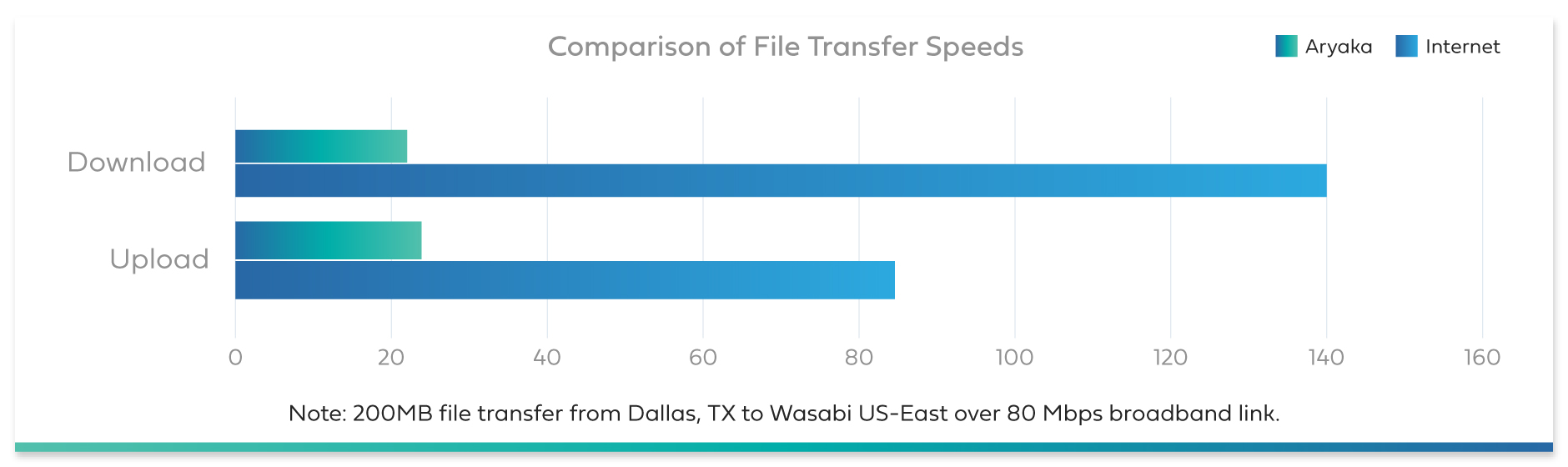 Wasabi file transfer speeds comparison