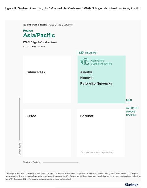 Gartner Peer Insights 'Voice of the Customer': WAN Edge Infrastructure Asia/Pacific