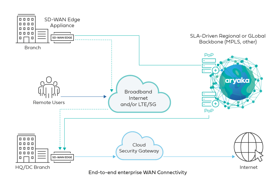 BRANCH OR DATA CENTER TO CLOUD