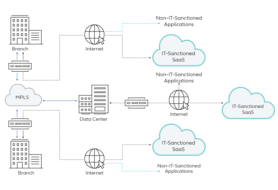 Cloud-first WAN architecture