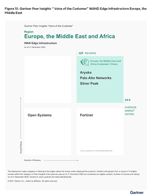 Gartner Peer Insights 'Voice of the Customer': WAN Edge Infrastructure Europe and Middle east