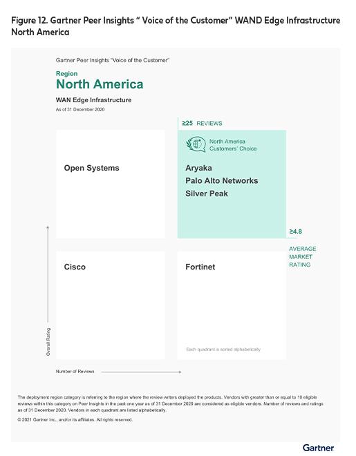 Gartner Peer Insights 'Voice of the Customer': WAN Edge Infrastructure North America