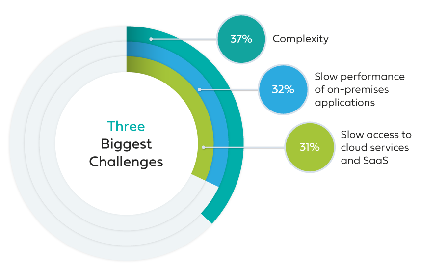 three challenges with cloud migration