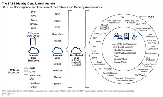 SASE architecture overview