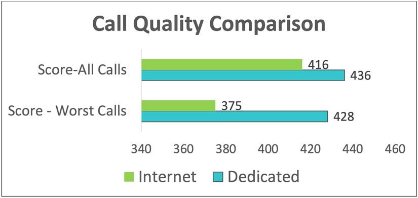 Call quality comparison