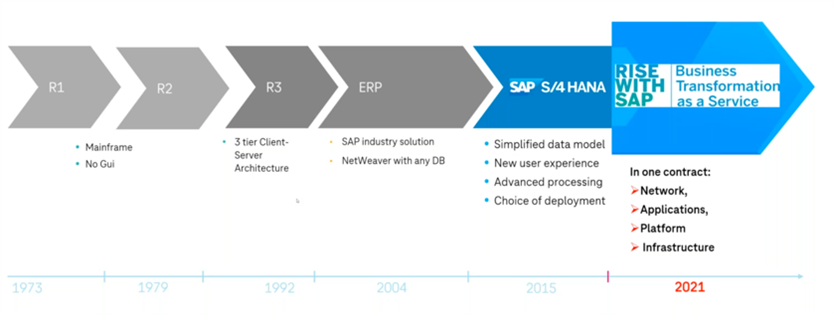 SAP investment in R&D