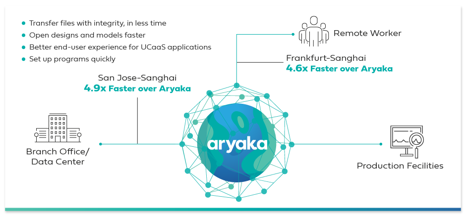 Benefits of using Aryaka for CAD/CAM applications