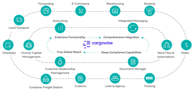CargoWise supply chain