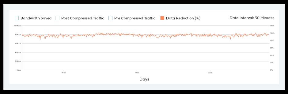 Data reduction benefit with Aryaka