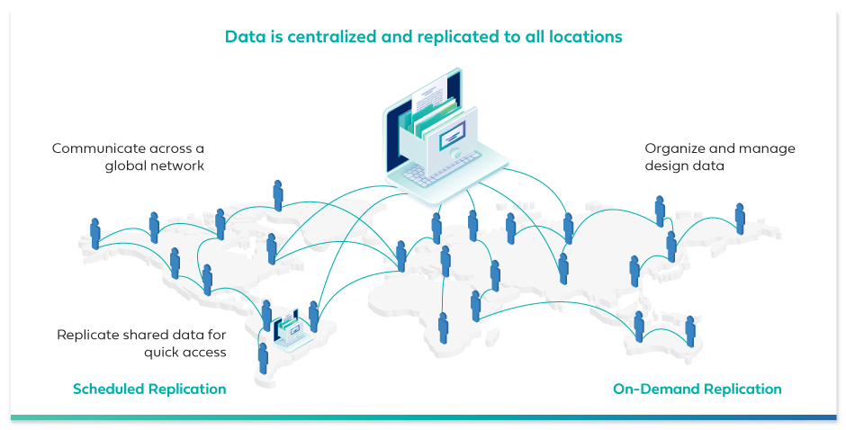 on-demand and scheduled data replication