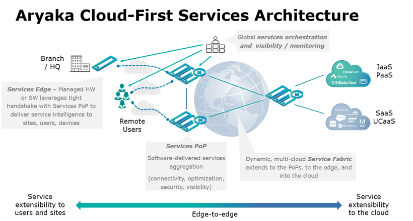 Aryaka Cloud-First services Architecture