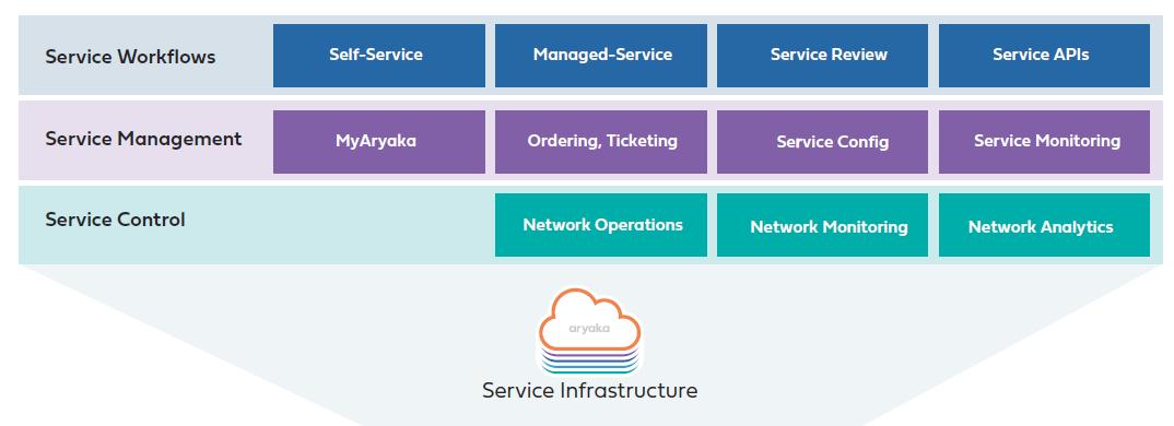 Aryaka Customer services Infrastructure