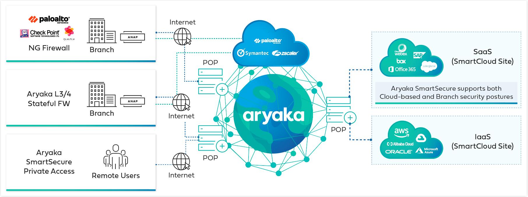 Enterprise VPN solution