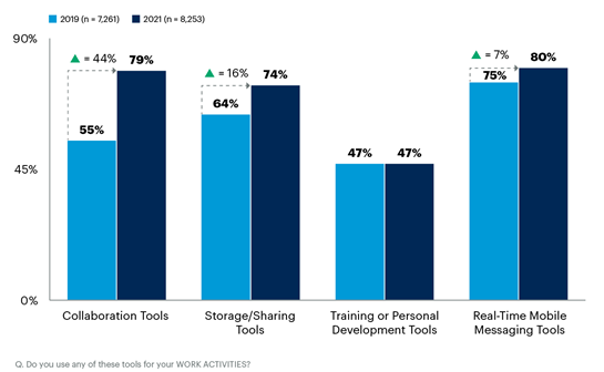 Changes in Digital Workplace Technology